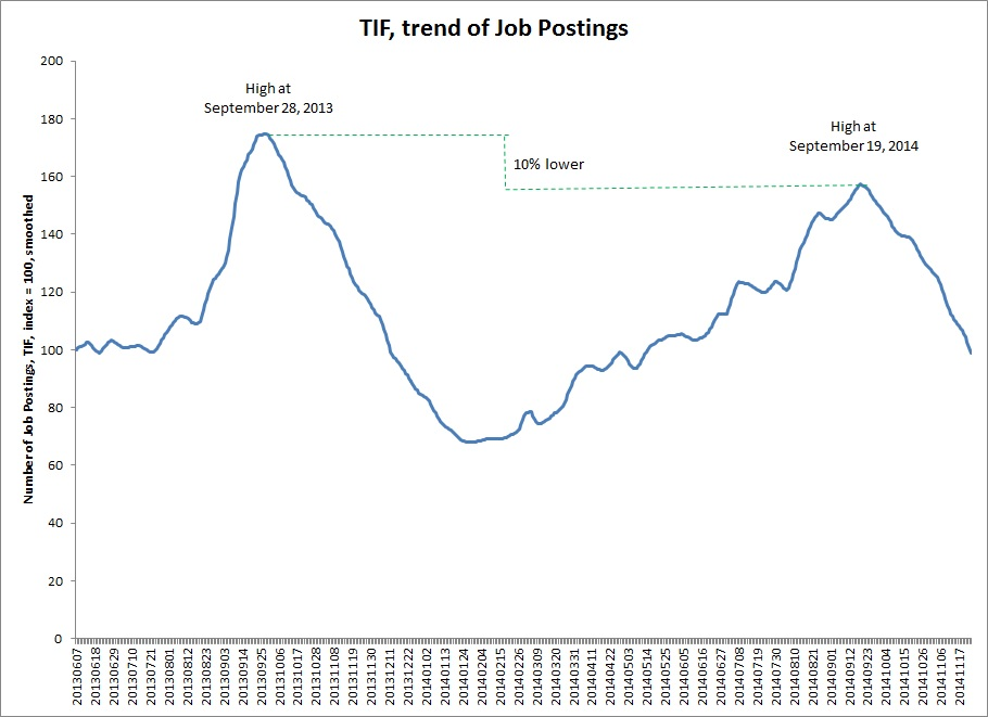 TIF_Trend of Job Postings